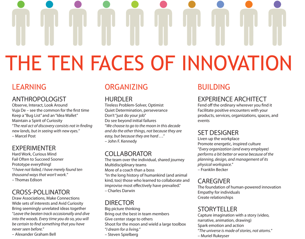 ten-faces-of-innovation1