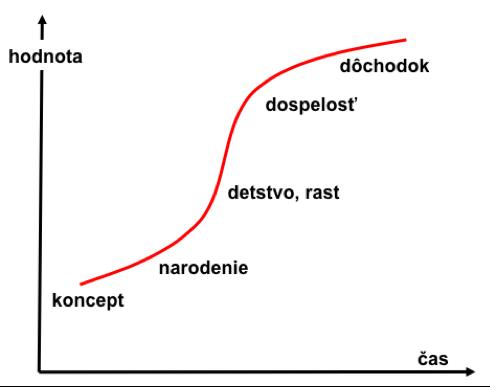 s-krivka