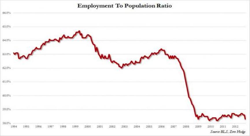 zamestnanost