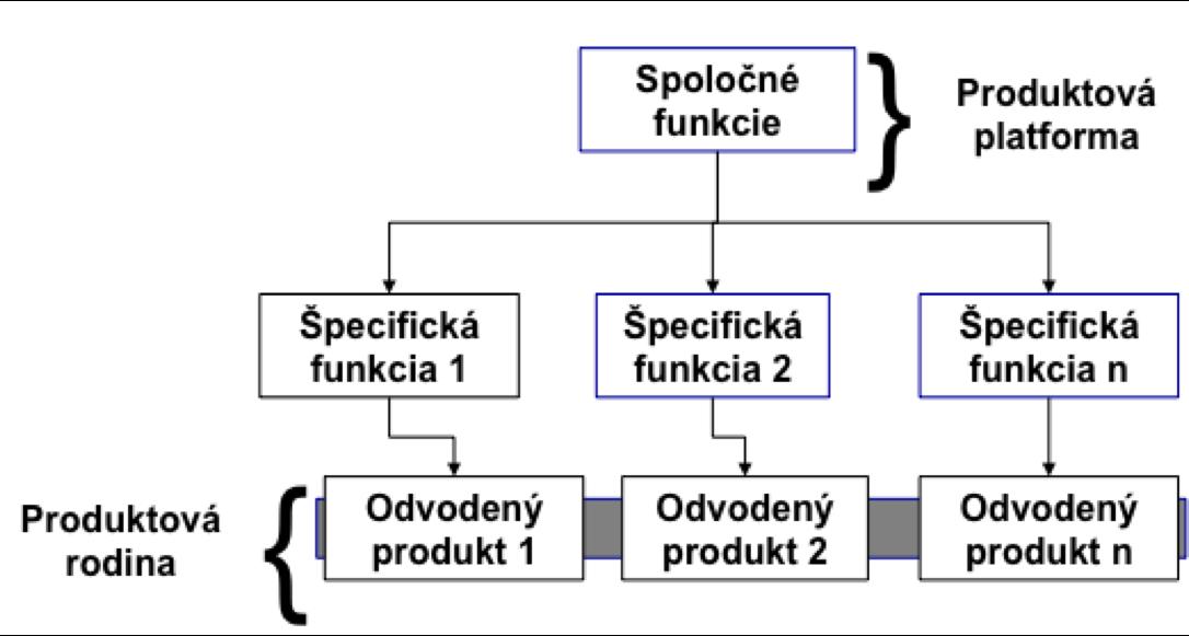 modularneskupiny